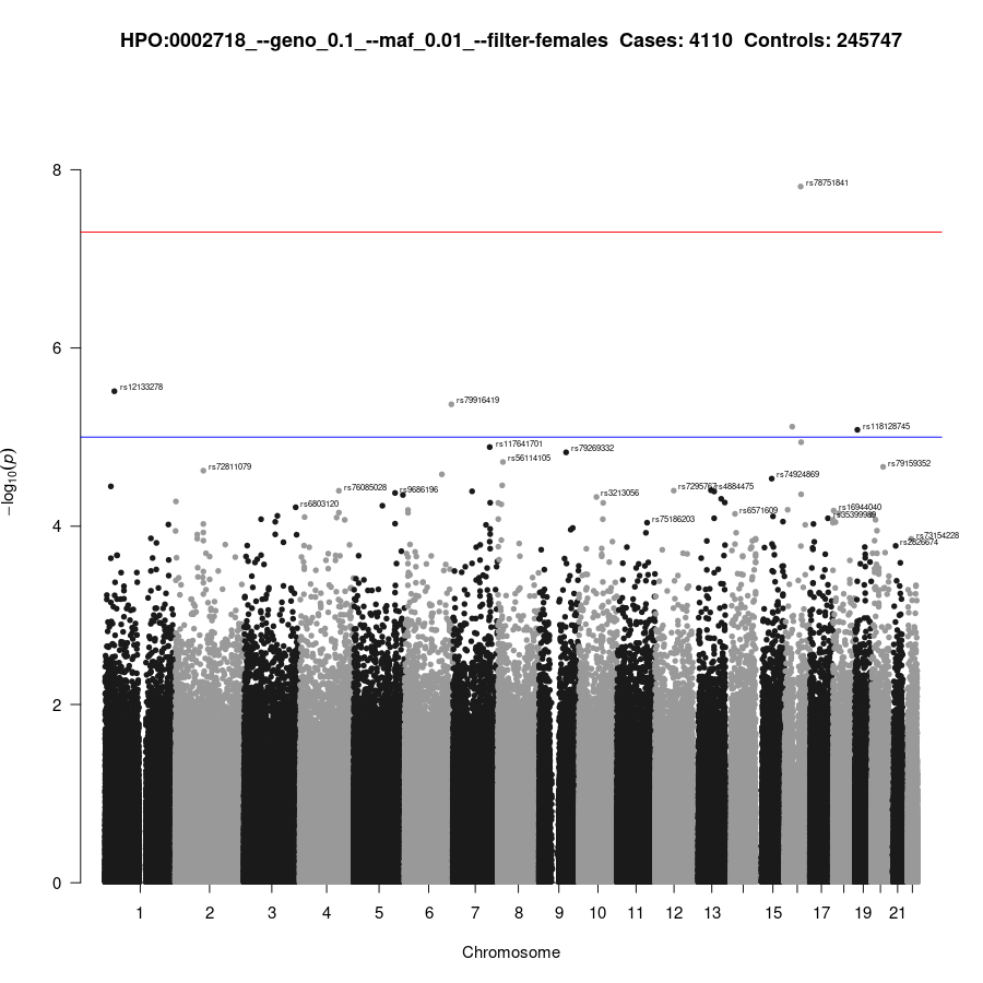 No Female GWAS available for 0002718