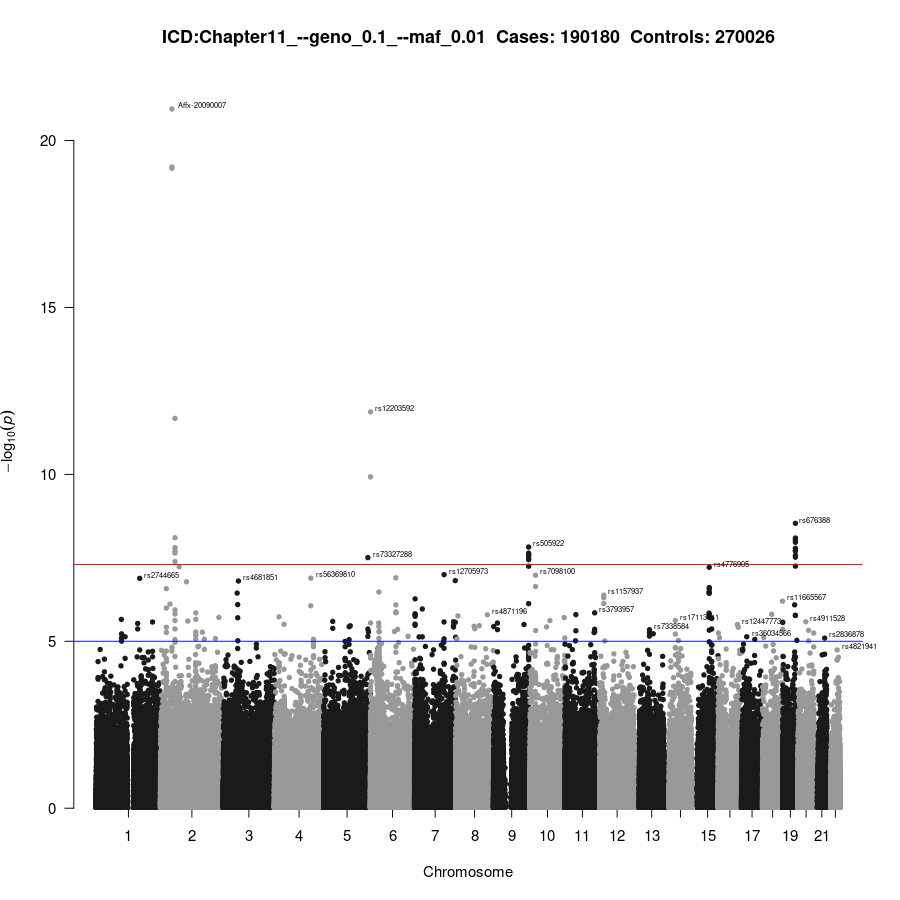 GWAS of Chapter11