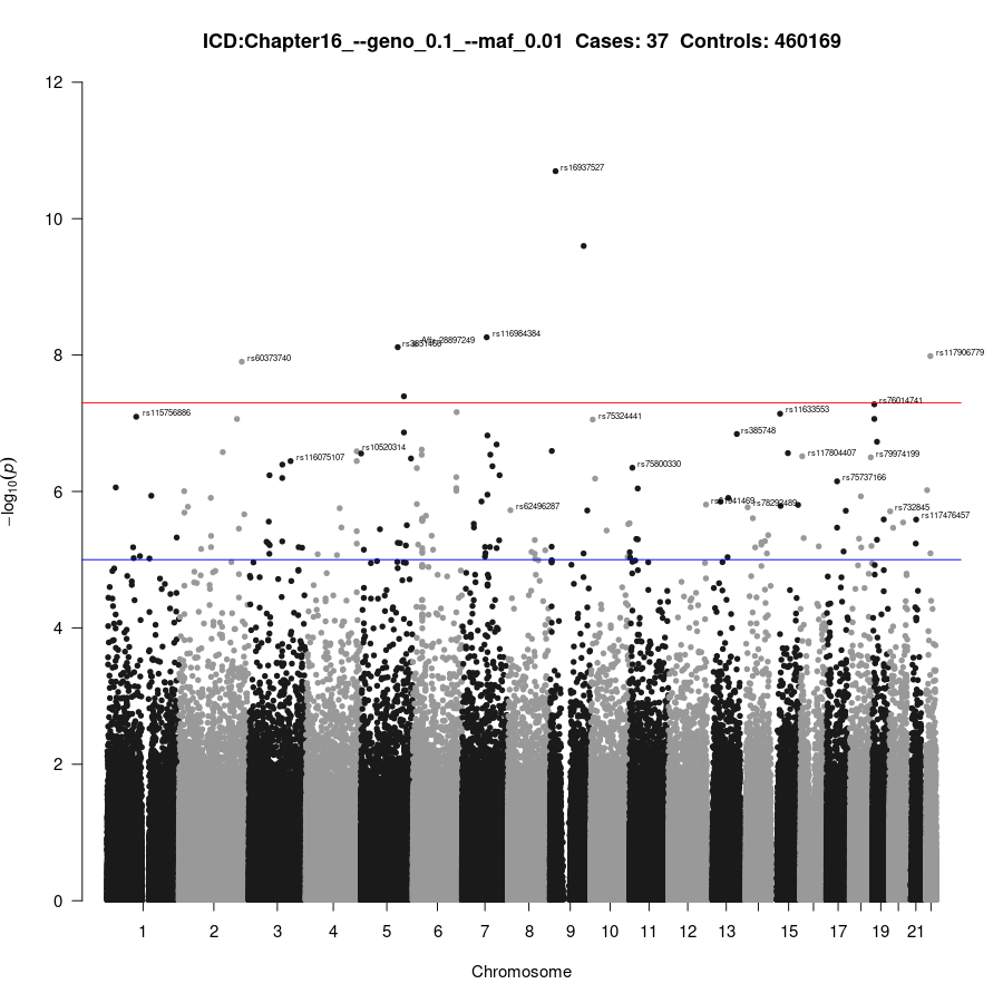 GWAS of Chapter16