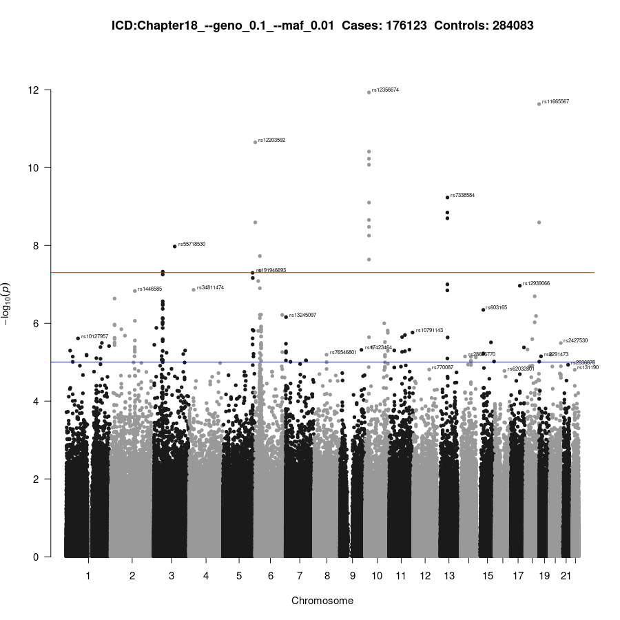 GWAS of Chapter18