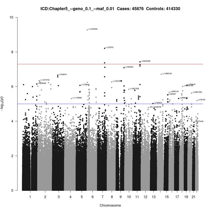 GWAS of Chapter5
