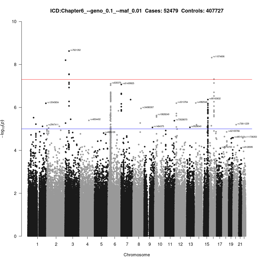 GWAS of Chapter6