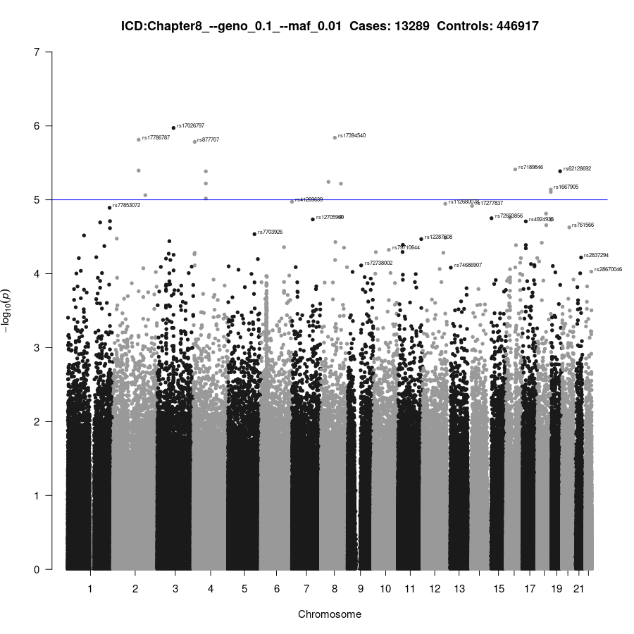 GWAS of Chapter8