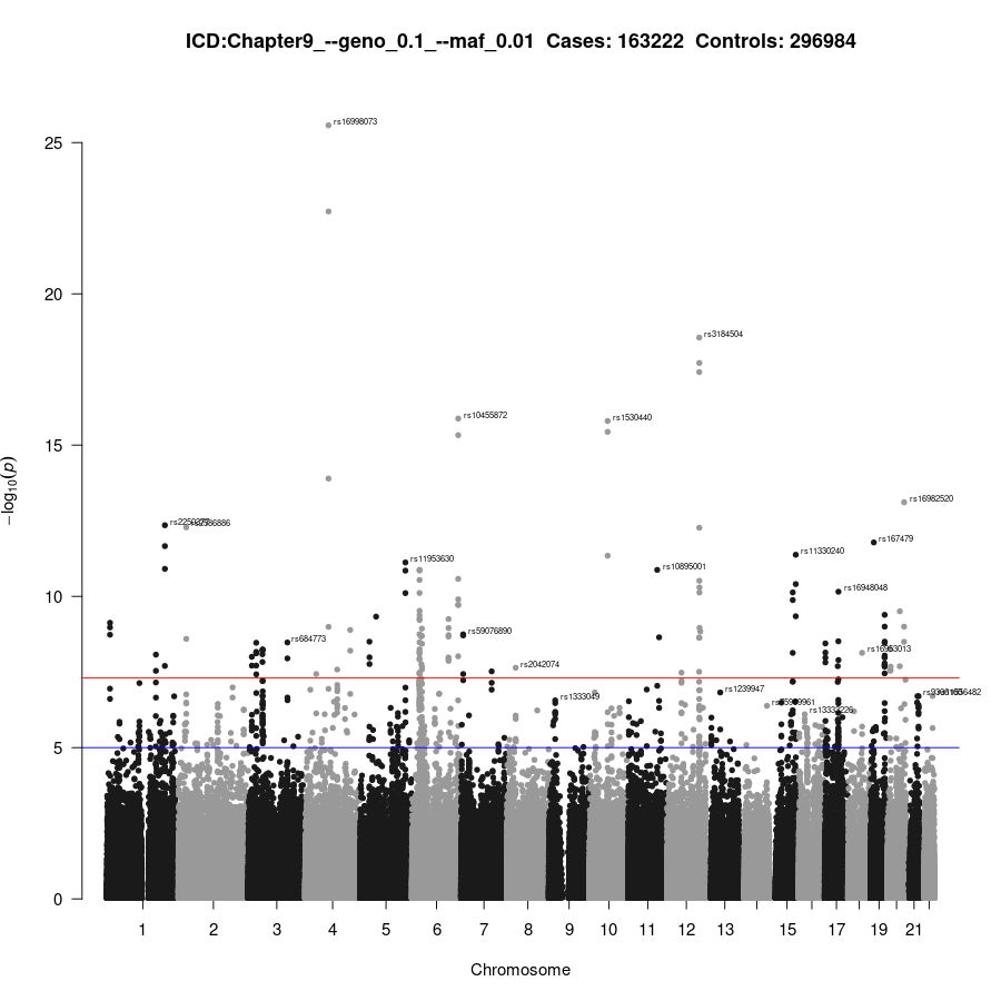 GWAS of Chapter9